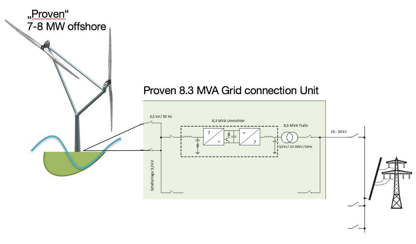 electrical system, external grid connection unit